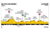 11ème étape du Tour de France 2011, la dernière pour les sprinteurs ?